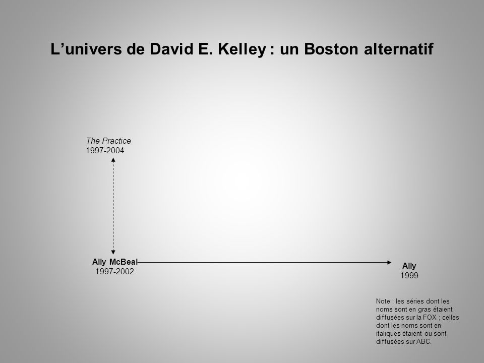 Lunivers de David E. Kelley : un Boston alternatif The Practice 1997-2004 Ally McBeal 1997-2002 Ally 1999 Note : les séries dont les noms sont en gras