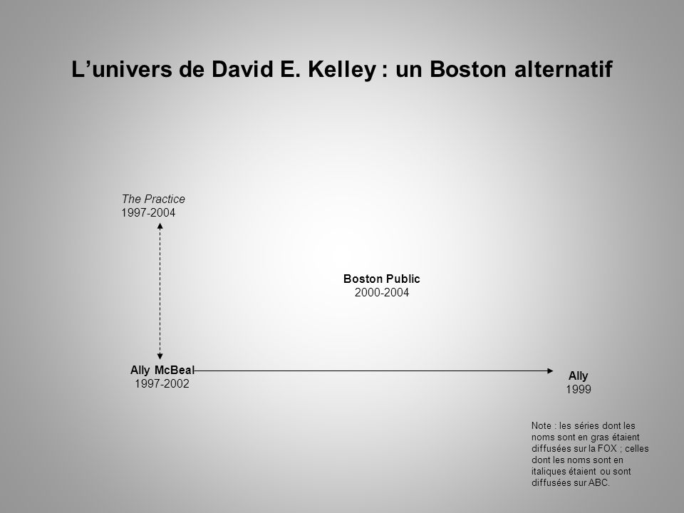 Lunivers de David E. Kelley : un Boston alternatif The Practice 1997-2004 Ally McBeal 1997-2002 Ally 1999 Boston Public 2000-2004 Note : les séries do
