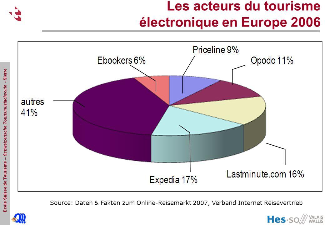 Les acteurs du tourisme électronique en Europe 2006 Source: Daten & Fakten zum Online-Reisemarkt 2007, Verband Internet Reisevertrieb