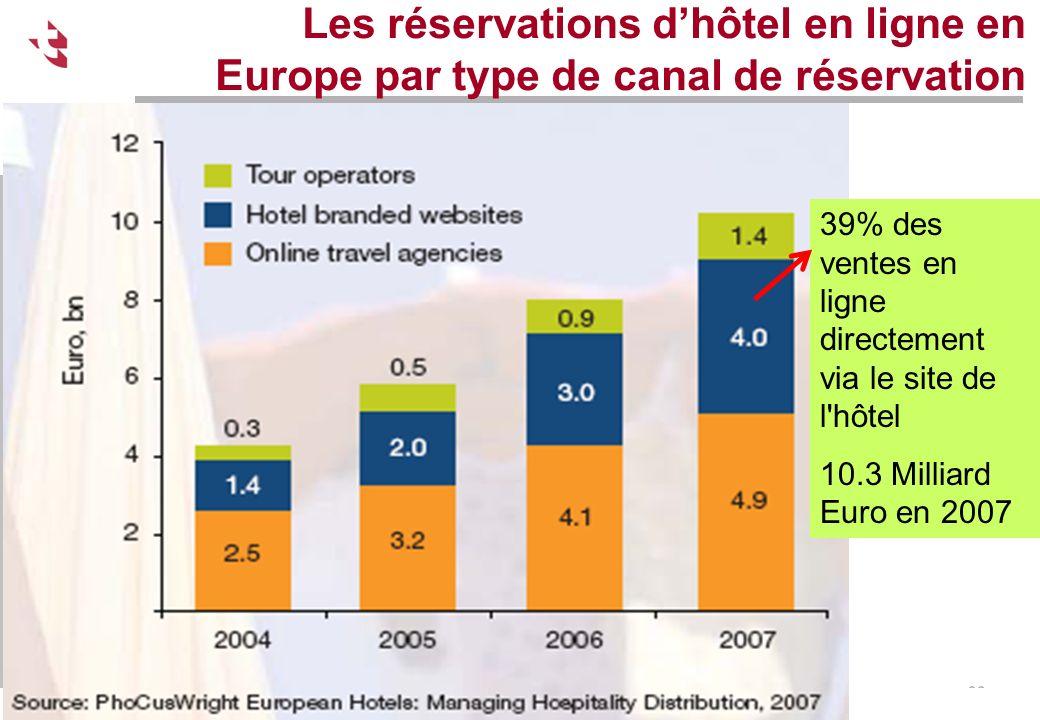 Ecole Suisse de Tourisme – Schweizerische Tourismusfachscule - Sierre Les réservations dhôtel en ligne en Europe par type de canal de réservation Sour