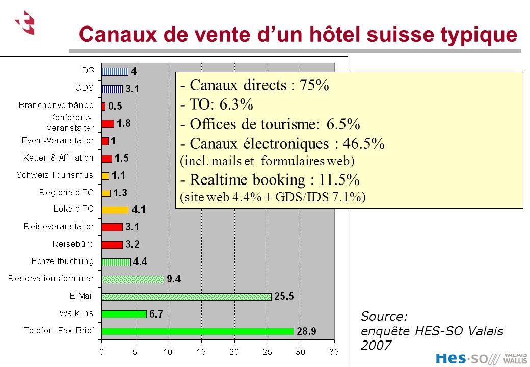 Ecole Suisse de Tourisme – Schweizerische Tourismusfachscule - Sierre Canaux de vente dun hôtel suisse typique - Canaux directs : 75% - TO: 6.3% - Offices de tourisme: 6.5% - Canaux électroniques : 46.5% (incl.