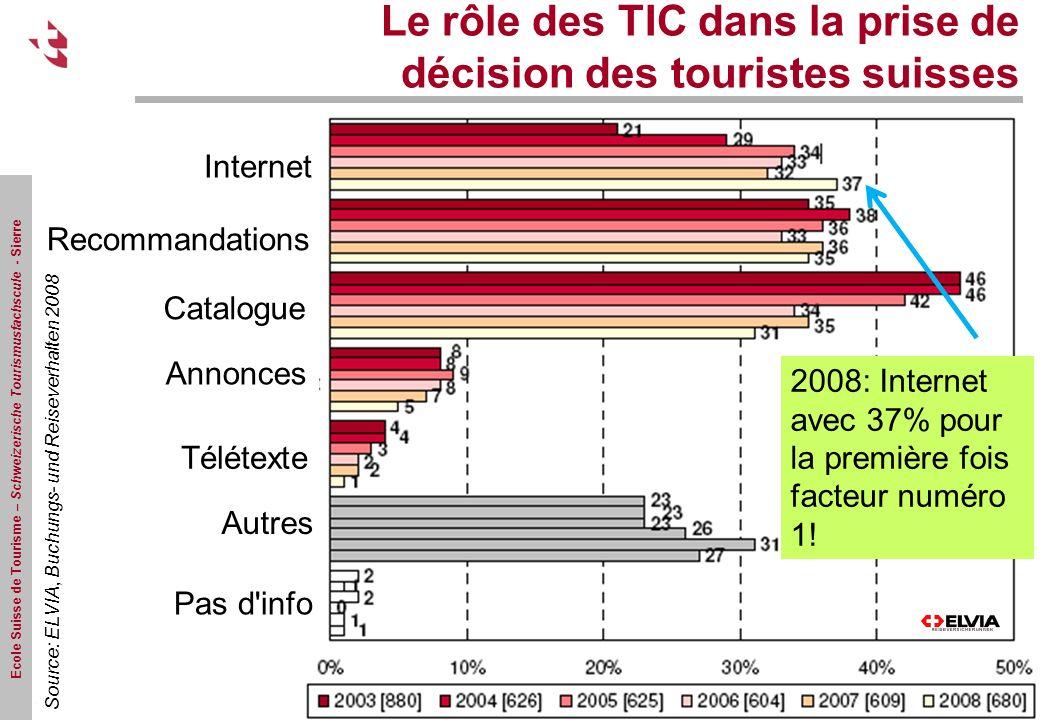 Ecole Suisse de Tourisme – Schweizerische Tourismusfachscule - Sierre Le rôle des TIC dans la prise de décision des touristes suisses Source: ELVIA, Buchungs- und Reiseverhalten 2008 2008: Internet avec 37% pour la première fois facteur numéro 1.