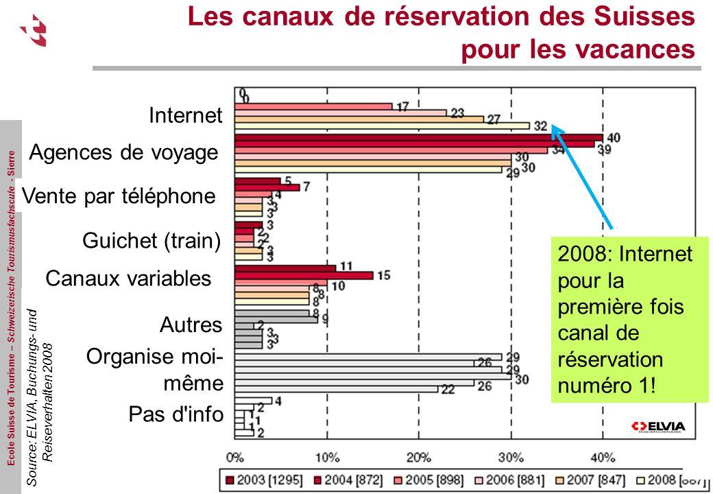 Ecole Suisse de Tourisme – Schweizerische Tourismusfachscule - Sierre Source: ELVIA, Buchungs- und Reiseverhalten 2008 2008: Internet pour la première fois canal de réservation numéro 1.