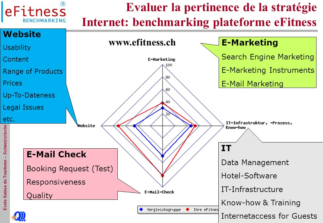 Ecole Suisse de Tourisme – Schweizerische Tourismusfachscule - Sierre Evaluer la pertinence de la stratégie Internet: benchmarking plateforme eFitness E-Marketing Search Engine Marketing E-Marketing Instruments E-Mail Marketing IT Data Management Hotel-Software IT-Infrastructure Know-how & Training Internetaccess for Guests E-Mail Check Booking Request (Test) Responsiveness Quality Website Usability Content Range of Products Prices Up-To-Dateness Legal Issues etc.