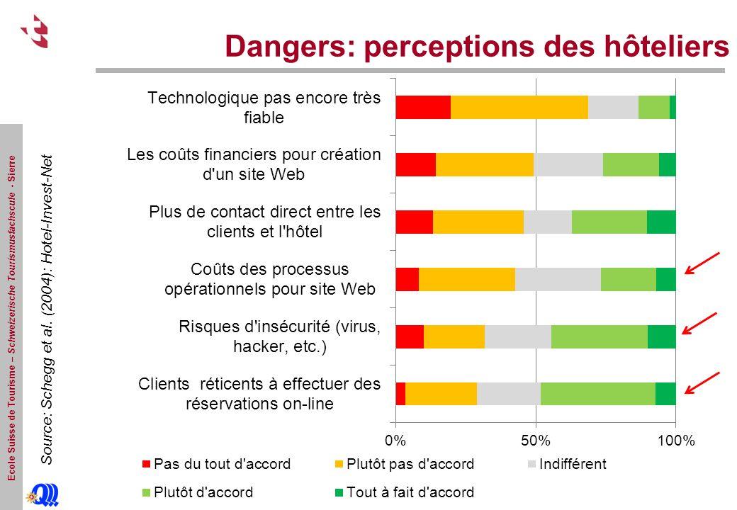 Ecole Suisse de Tourisme – Schweizerische Tourismusfachscule - Sierre Dangers: perceptions des hôteliers Source: Schegg et al. (2004): Hotel-Invest-Ne