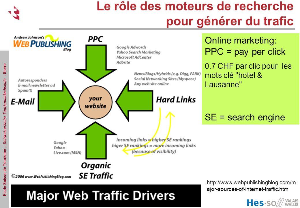 Ecole Suisse de Tourisme – Schweizerische Tourismusfachscule - Sierre Le rôle des moteurs de recherche pour générer du trafic http://www.webpublishing