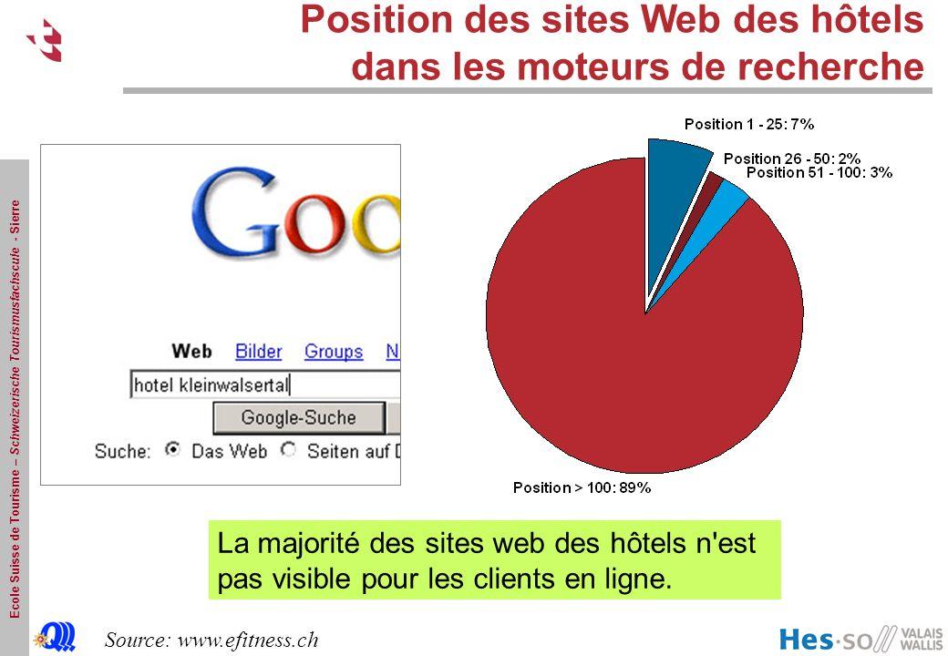 Ecole Suisse de Tourisme – Schweizerische Tourismusfachscule - Sierre Position des sites Web des hôtels dans les moteurs de recherche Source: www.efitness.ch La majorité des sites web des hôtels n est pas visible pour les clients en ligne.