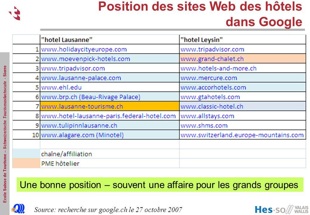 Ecole Suisse de Tourisme – Schweizerische Tourismusfachscule - Sierre Position des sites Web des hôtels dans Google Une bonne position – souvent une affaire pour les grands groupes Source: recherche sur google.ch le 27 octobre 2007