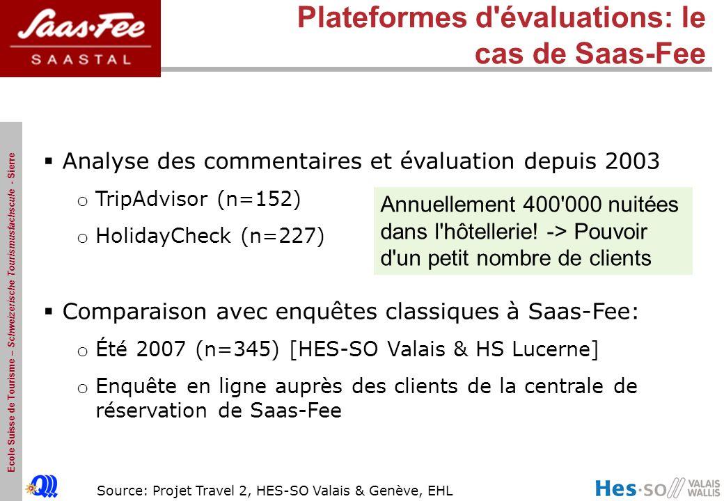 Ecole Suisse de Tourisme – Schweizerische Tourismusfachscule - Sierre Source: Projet Travel 2, HES-SO Valais & Genève, EHL Plateformes d évaluations: le cas de Saas-Fee Analyse des commentaires et évaluation depuis 2003 o TripAdvisor (n=152) o HolidayCheck (n=227) Comparaison avec enquêtes classiques à Saas-Fee: o Été 2007 (n=345) [HES-SO Valais & HS Lucerne] o Enquête en ligne auprès des clients de la centrale de réservation de Saas-Fee Annuellement 400 000 nuitées dans l hôtellerie.