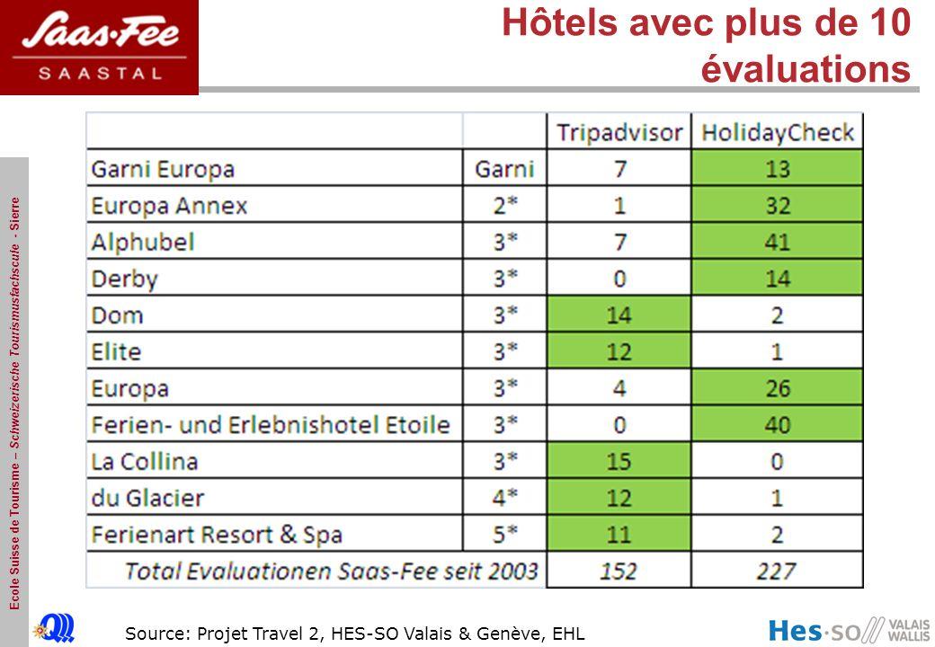 Ecole Suisse de Tourisme – Schweizerische Tourismusfachscule - Sierre Source: Projet Travel 2, HES-SO Valais & Genève, EHL Hôtels avec plus de 10 éval