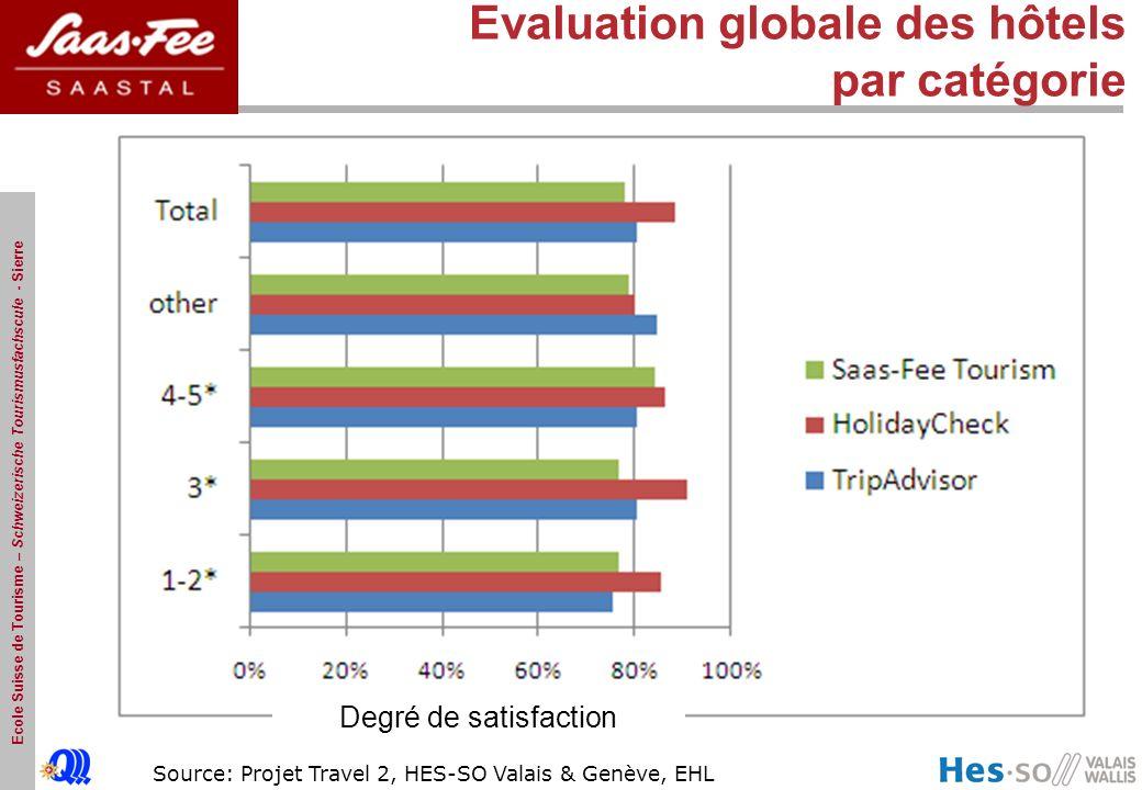 Ecole Suisse de Tourisme – Schweizerische Tourismusfachscule - Sierre Source: Projet Travel 2, HES-SO Valais & Genève, EHL Evaluation globale des hôtels par catégorie Degré de satisfaction