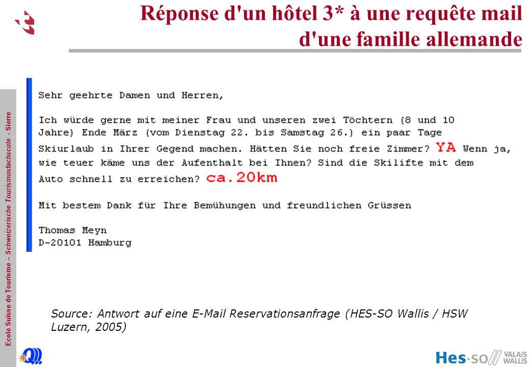 Ecole Suisse de Tourisme – Schweizerische Tourismusfachscule - Sierre Réponse d un hôtel 3* à une requête mail d une famille allemande Source: Antwort auf eine E-Mail Reservationsanfrage (HES-SO Wallis / HSW Luzern, 2005)