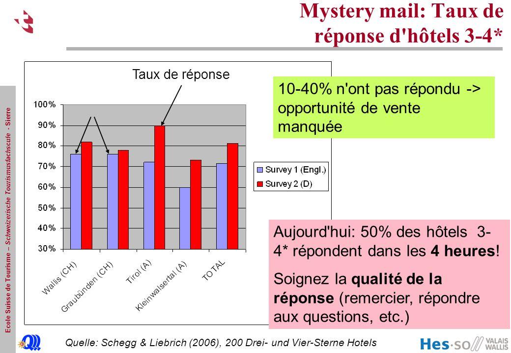 Ecole Suisse de Tourisme – Schweizerische Tourismusfachscule - Sierre Mystery mail: Taux de réponse d'hôtels 3-4* Quelle: Schegg & Liebrich (2006), 20