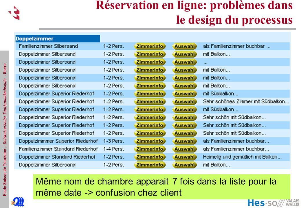Ecole Suisse de Tourisme – Schweizerische Tourismusfachscule - Sierre Réservation en ligne: problèmes dans le design du processus Même nom de chambre apparait 7 fois dans la liste pour la même date -> confusion chez client