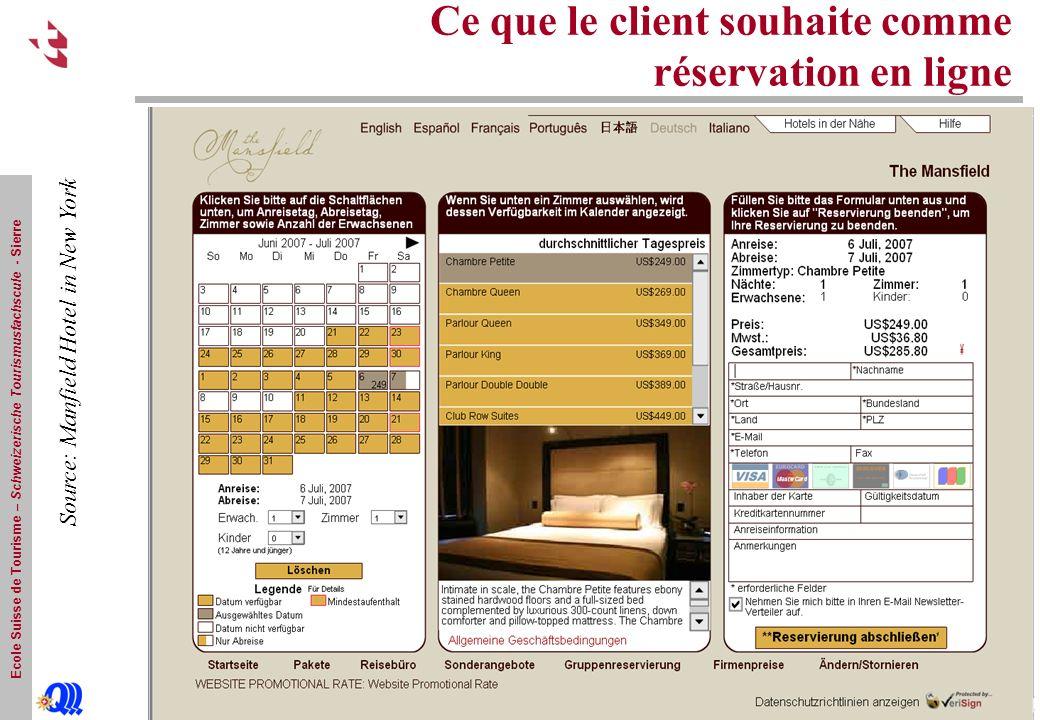 Ecole Suisse de Tourisme – Schweizerische Tourismusfachscule - Sierre Ce que le client souhaite comme réservation en ligne Source: Manfield Hotel in New York