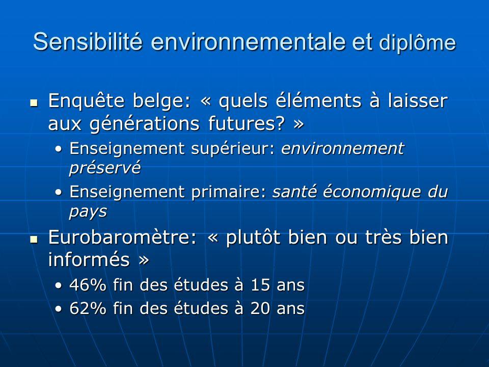 Sensibilité environnementale et diplôme Enquête belge: « quels éléments à laisser aux générations futures? » Enquête belge: « quels éléments à laisser