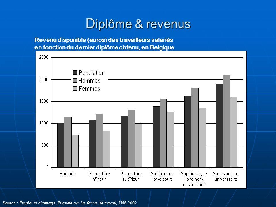 D iplôme & revenus Revenu disponible (euros) des travailleurs salariés en fonction du dernier diplôme obtenu, en Belgique Source : Emploi et chômage.