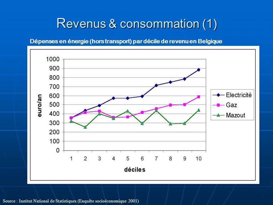 R evenus & consommation (1) Dépenses en énergie (hors transport) par décile de revenu en Belgique Source : Institut National de Statistiques (Enquête