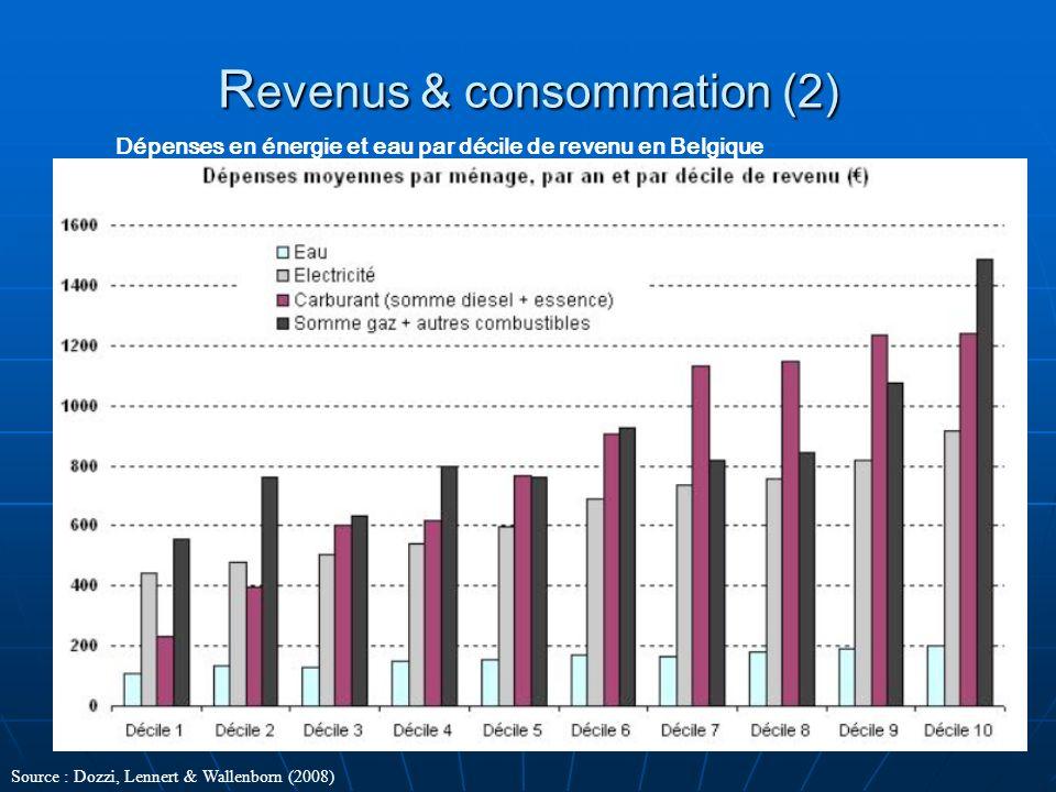 R evenus & consommation (2) Dépenses en énergie et eau par décile de revenu en Belgique Source : Dozzi, Lennert & Wallenborn (2008)