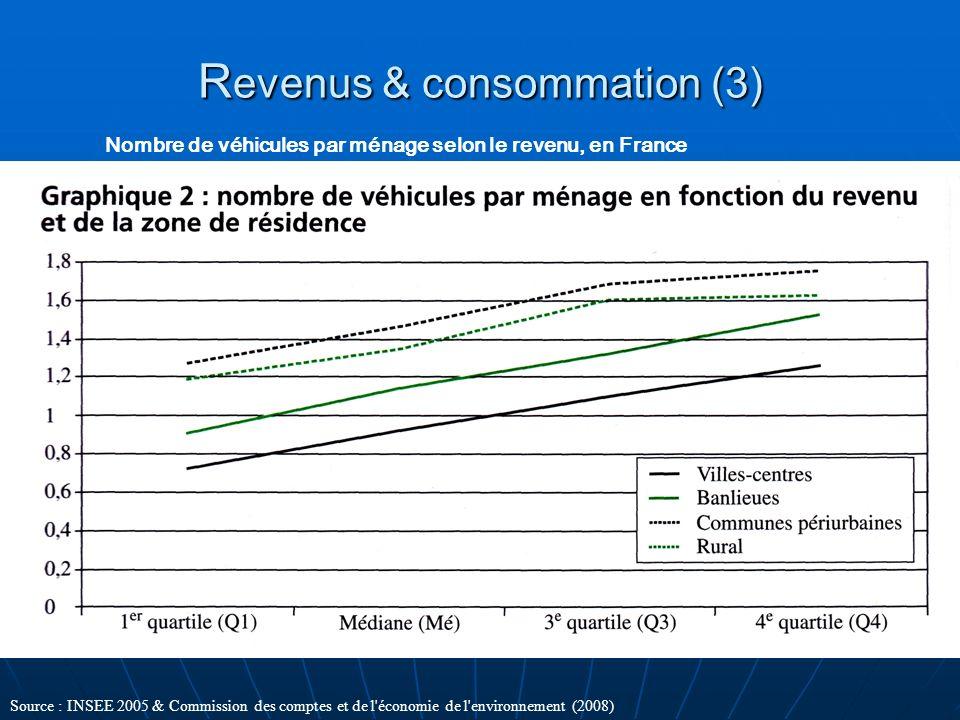 R evenus & consommation (3) Nombre de véhicules par ménage selon le revenu, en France Scan p60 Source : INSEE 2005 & Commission des comptes et de l'éc