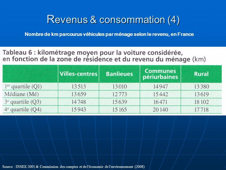 R evenus & consommation (4) Nombre de km parcourus véhicules par ménage selon le revenu, en France Source : INSEE 2005 & Commission des comptes et de