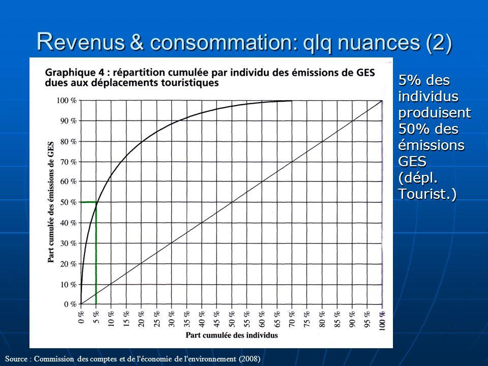 R evenus & consommation: qlq nuances (2) 5% des individus produisent 50% des émissions GES (dépl. Tourist.) Source : Commission des comptes et de l'éc