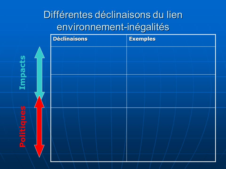 Différentes déclinaisons du lien environnement-inégalités DéclinaisonsExemples Impacts Politiques