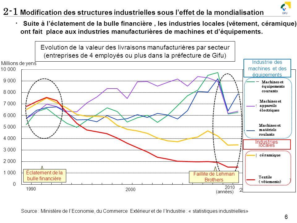 2-1 Modification des structures industrielles sous leffet de la mondialisation 6 1990 2000 Evolution de la valeur des livraisons manufacturières par s