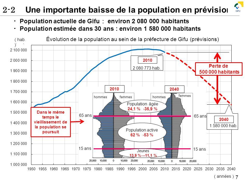 hab. années 2-2 Une importante baisse de la population en prévision 7 Population actuelle de Gifu environ 2 080 000 habitants Population estimée dans