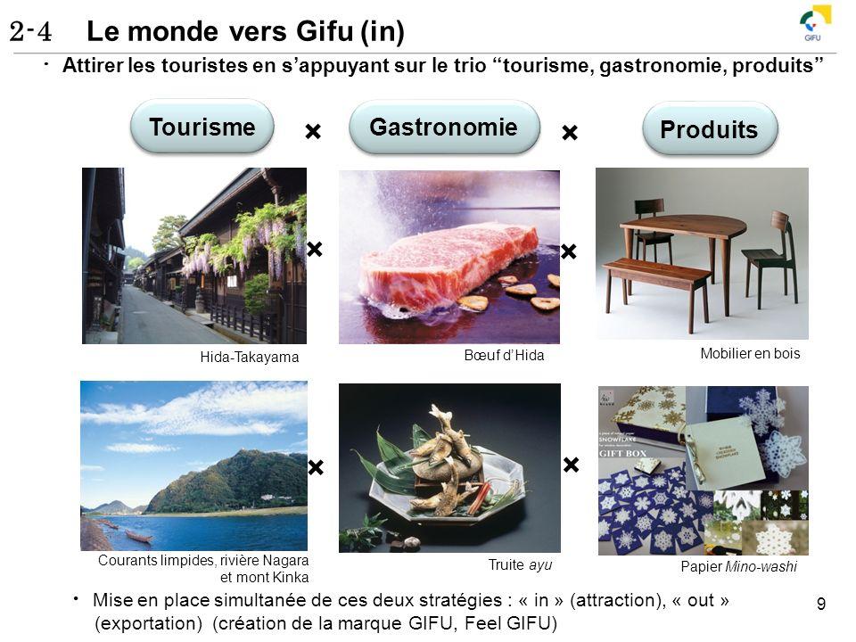 2-4 Le monde vers Gifu (in) 9 Attirer les touristes en sappuyant sur le trio tourisme, gastronomie, produits × × Tourisme Gastronomie Produits Hida-Ta