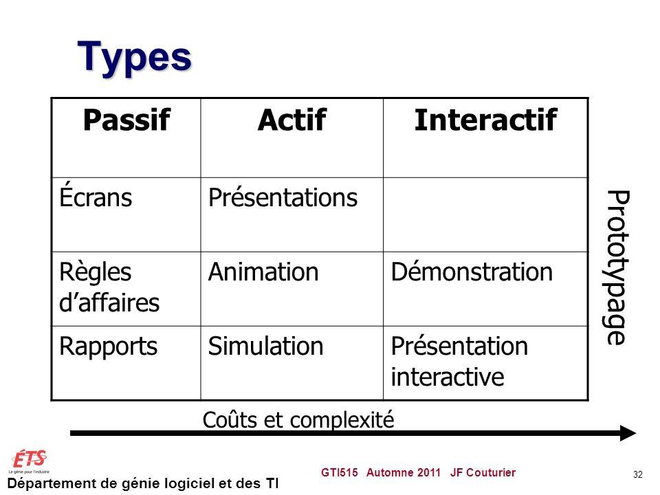 Département de génie logiciel et des TI Types PassifActifInteractif ÉcransPrésentations Règles daffaires AnimationDémonstration RapportsSimulationPrés