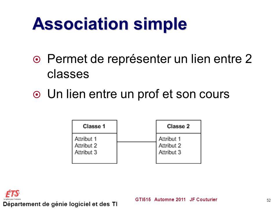 Département de génie logiciel et des TI Association simple Permet de représenter un lien entre 2 classes Un lien entre un prof et son cours GTI515 Aut