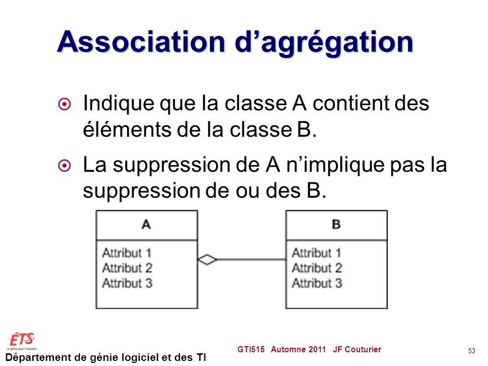Département de génie logiciel et des TI Association dagrégation Indique que la classe A contient des éléments de la classe B. La suppression de A nimp