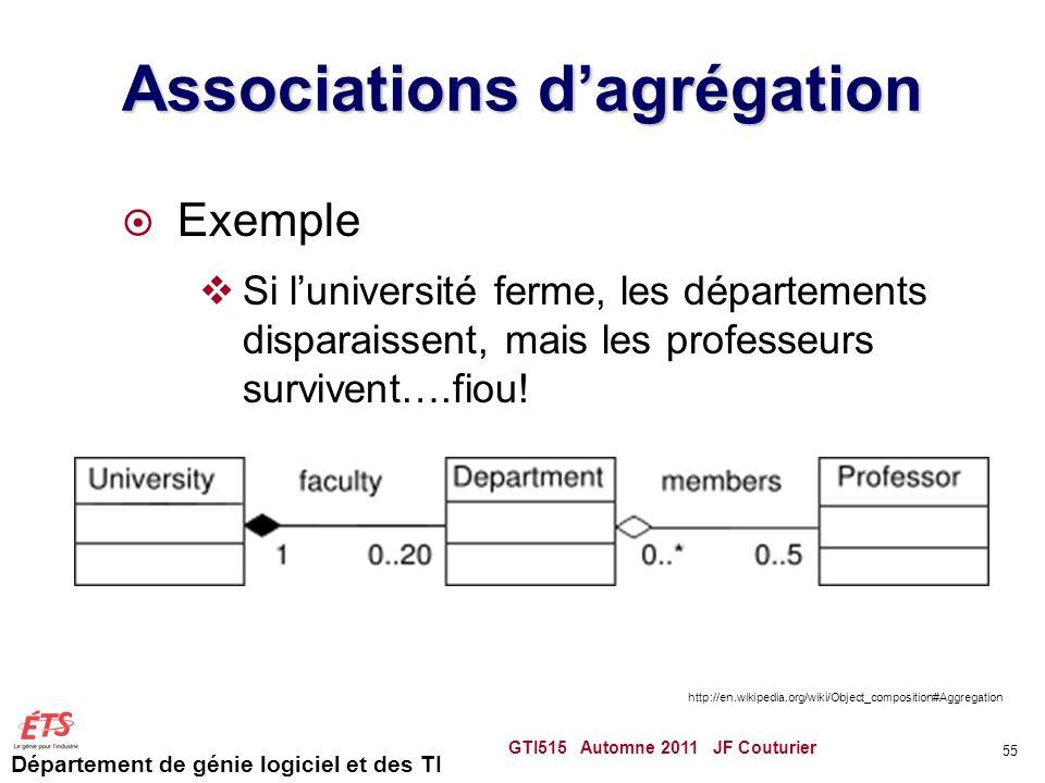 Département de génie logiciel et des TI Associations dagrégation Exemple Si luniversité ferme, les départements disparaissent, mais les professeurs su