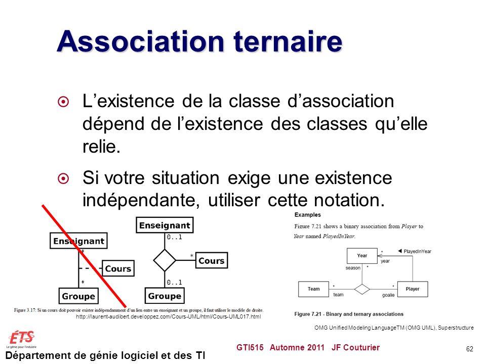 Département de génie logiciel et des TI Association ternaire Lexistence de la classe dassociation dépend de lexistence des classes quelle relie. Si vo
