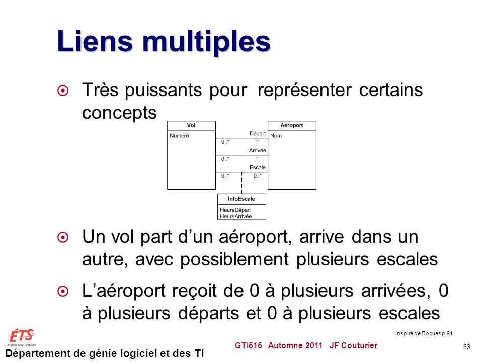 Département de génie logiciel et des TI Liens multiples Très puissants pour représenter certains concepts Un vol part dun aéroport, arrive dans un aut