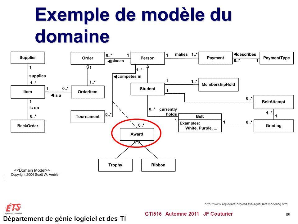 Département de génie logiciel et des TI Exemple de modèle du domaine GTI515 Automne 2011 JF Couturier 69 http://www.agiledata.org/essays/agileDataMode