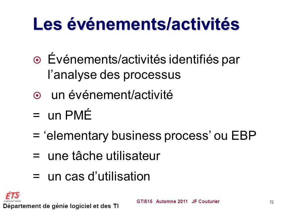 Département de génie logiciel et des TI Les événements/activités Événements/activités identifiés par lanalyse des processus un événement/activité =un