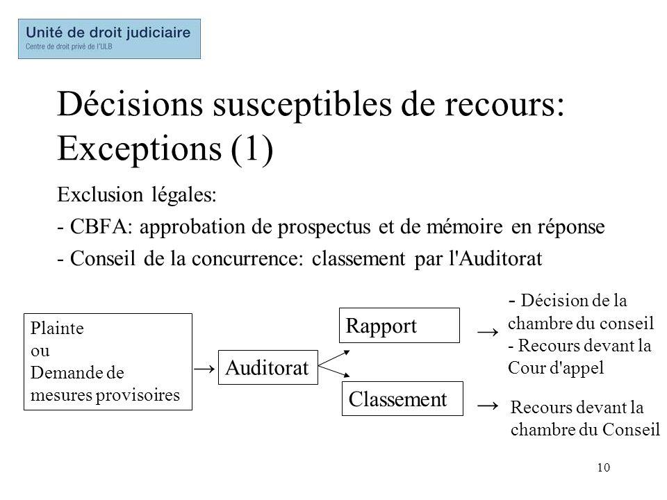 10 Décisions susceptibles de recours: Exceptions (1) Exclusion légales: - CBFA: approbation de prospectus et de mémoire en réponse - Conseil de la con