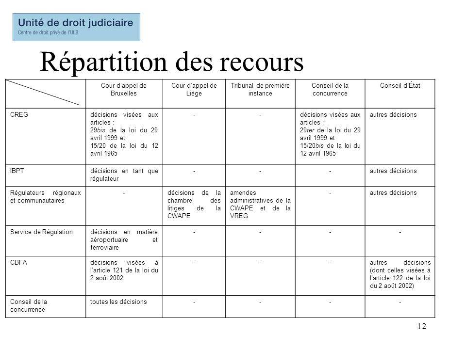 12 Répartition des recours Cour dappel de Bruxelles Cour dappel de Liège Tribunal de première instance Conseil de la concurrence Conseil dÉtat CREGdéc