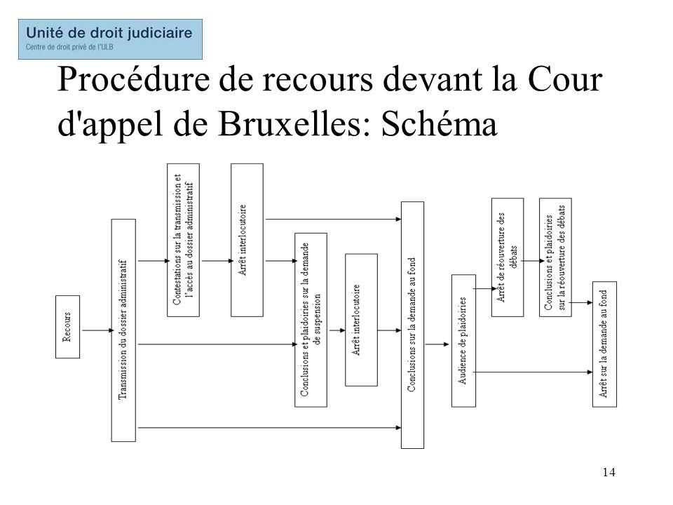 14 Procédure de recours devant la Cour d'appel de Bruxelles: Schéma