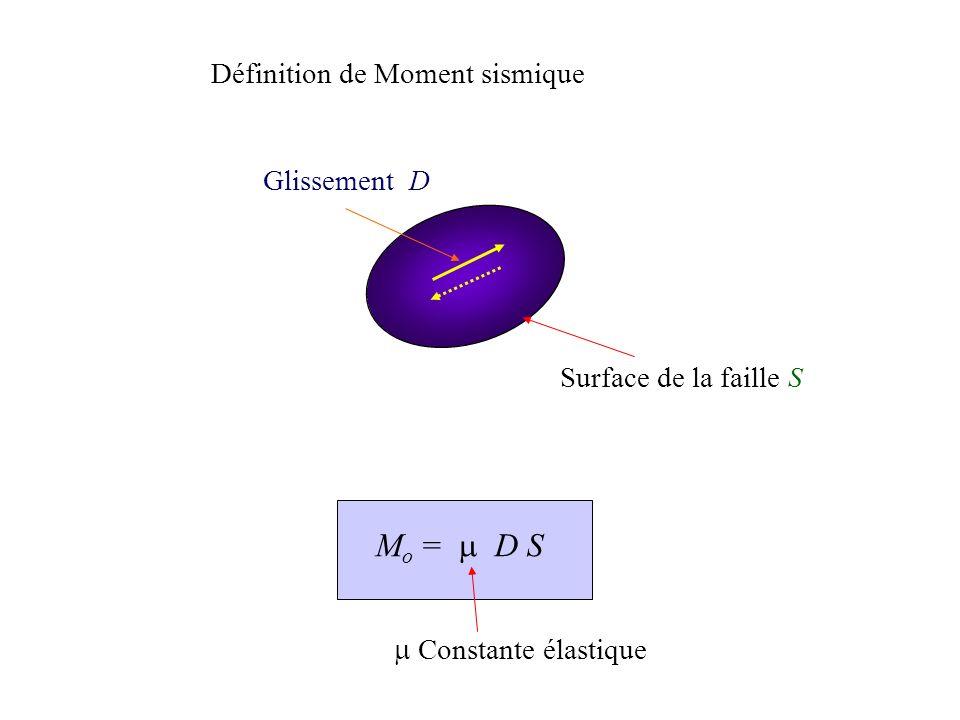Surface de la faille S Définition de Moment sismique M o = D S Constante élastique
