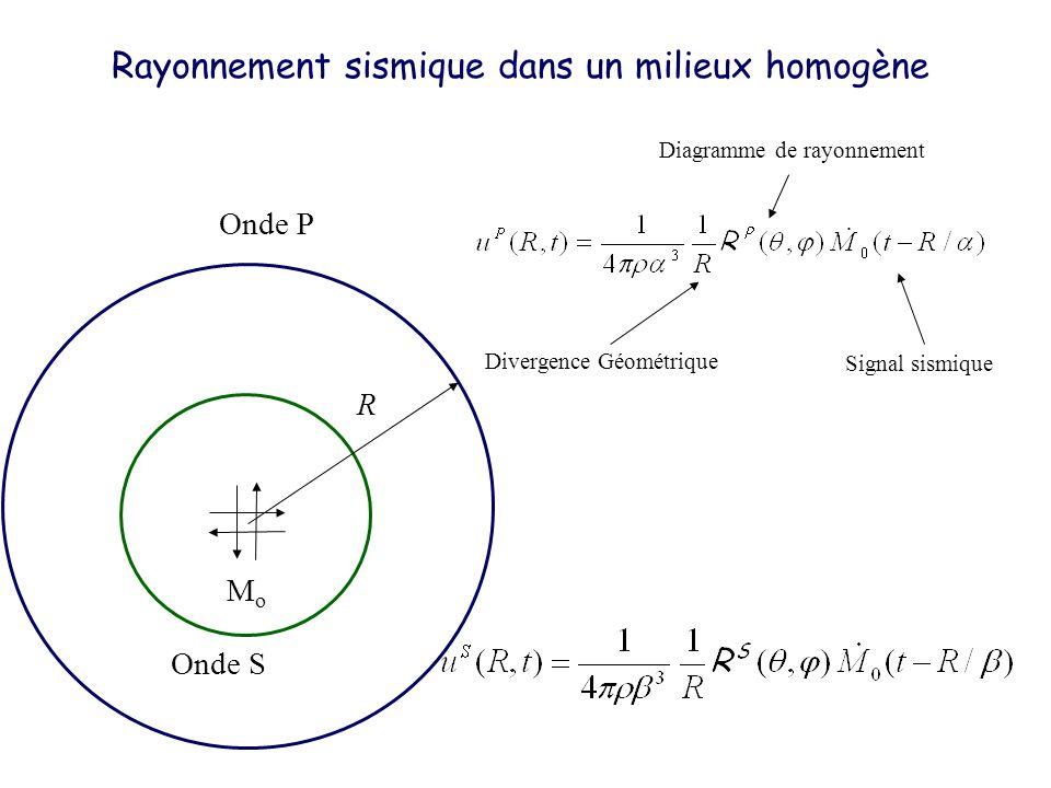 Onde S Onde P Onde S Rayonnement sismique dans un milieux homogène MoMo Divergence Géométrique Diagramme de rayonnement Signal sismique R
