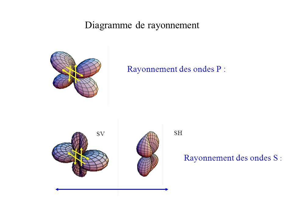 Rayonnement des ondes S : SV SH Rayonnement des ondes P : Diagramme de rayonnement