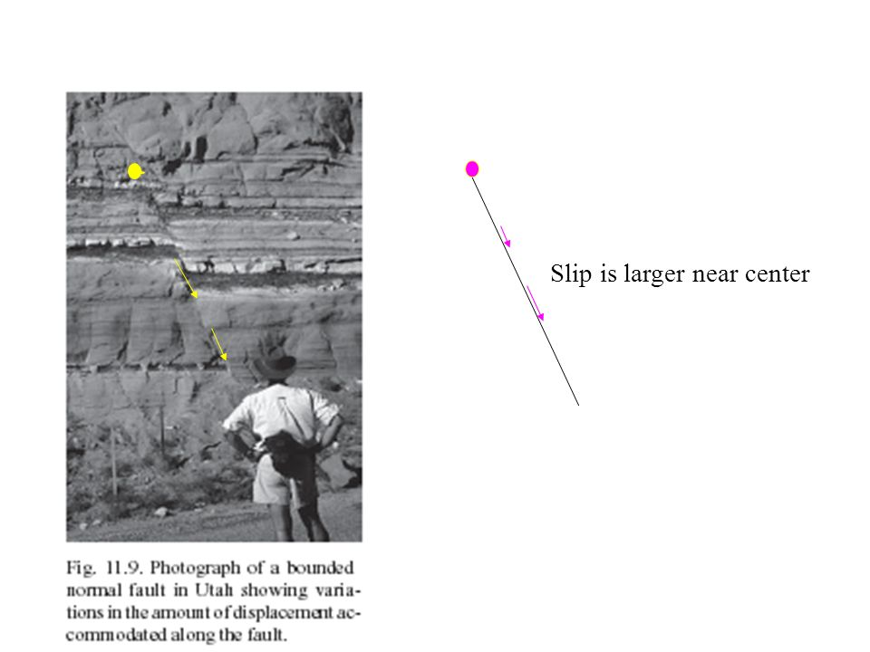 Geometry of Landers fault system Figure shows the fault traces (Hart et al., 1993) which ruptured during the 1992 earthquake, and those which did not break then