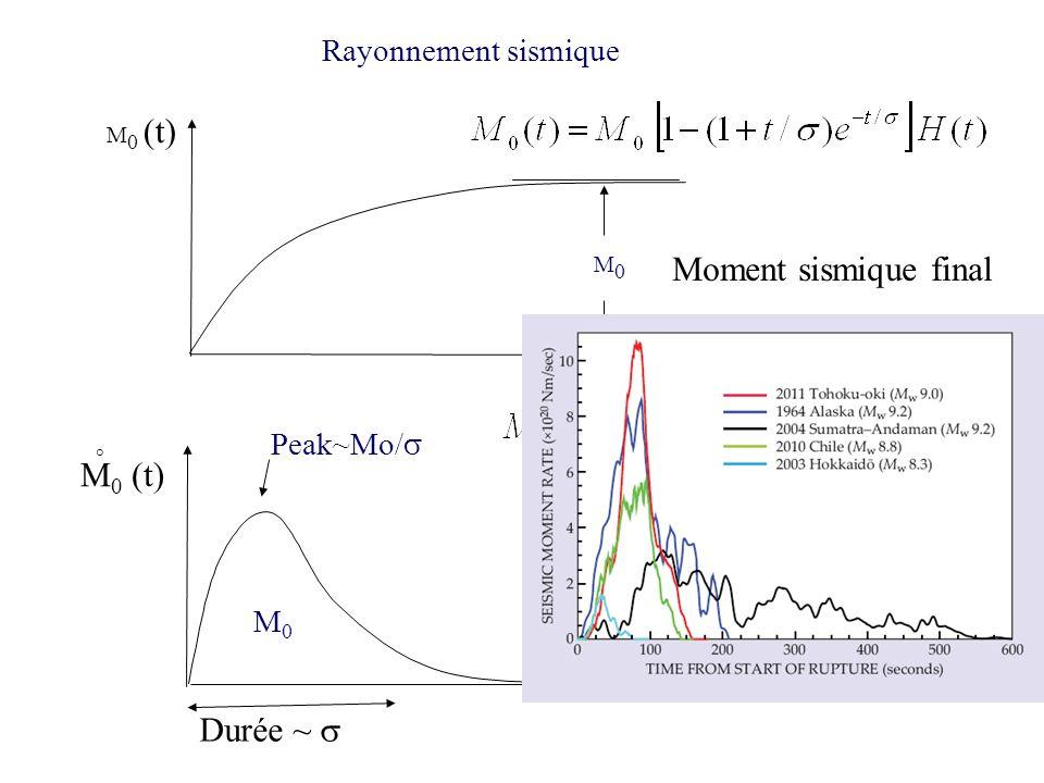 M 0 (t) temps M0M0 Rayonnement sismique Moment sismique final temps M 0 (t) M0M0 ° Signal sismique idéalisé Durée ~ Peak~Mo/