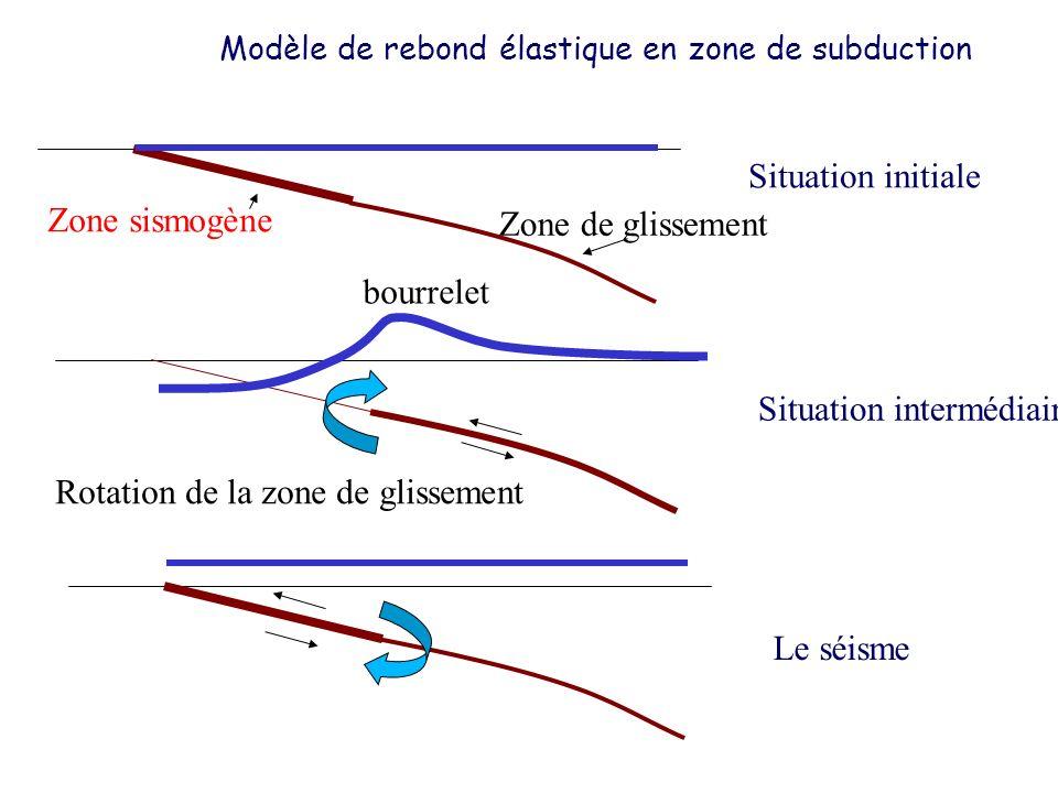 Modèle de rebond élastique en zone de subduction Situation initiale Situation intermédiaire Le séisme Zone sismogène Zone de glissement bourrelet Rota