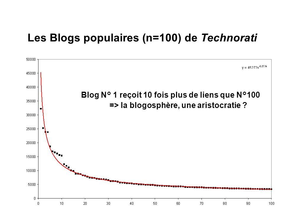 Epistémologie du Web social Les Blogs populaires (n=100) de Technorati Blog N° 1 reçoit 10 fois plus de liens que N°100 => la blogosphère, une aristocratie ?