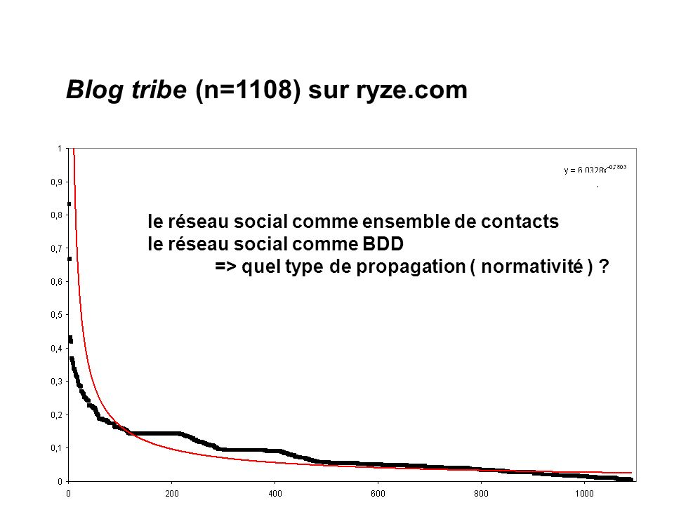 Epistémologie du Web social Blog tribe (n=1108) sur ryze.com le réseau social comme ensemble de contacts le réseau social comme BDD => quel type de propagation ( normativité ) ?