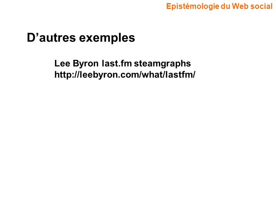 Epistémologie du Web social Dautres exemples Lee Byron last.fm steamgraphs http://leebyron.com/what/lastfm/